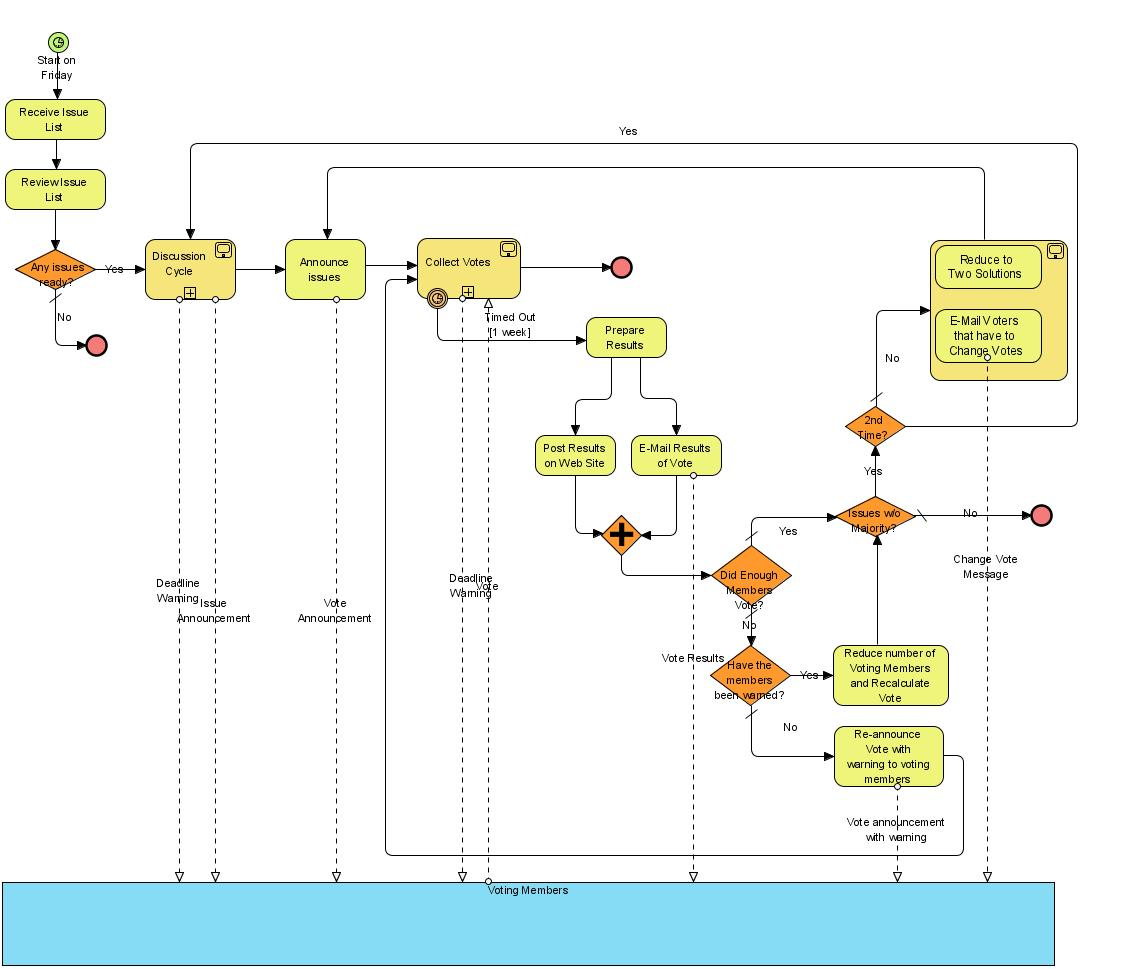 diagram example business process modeling notation 12v spdt relay wiring buying a car in iraq  take 2 where the wombats are