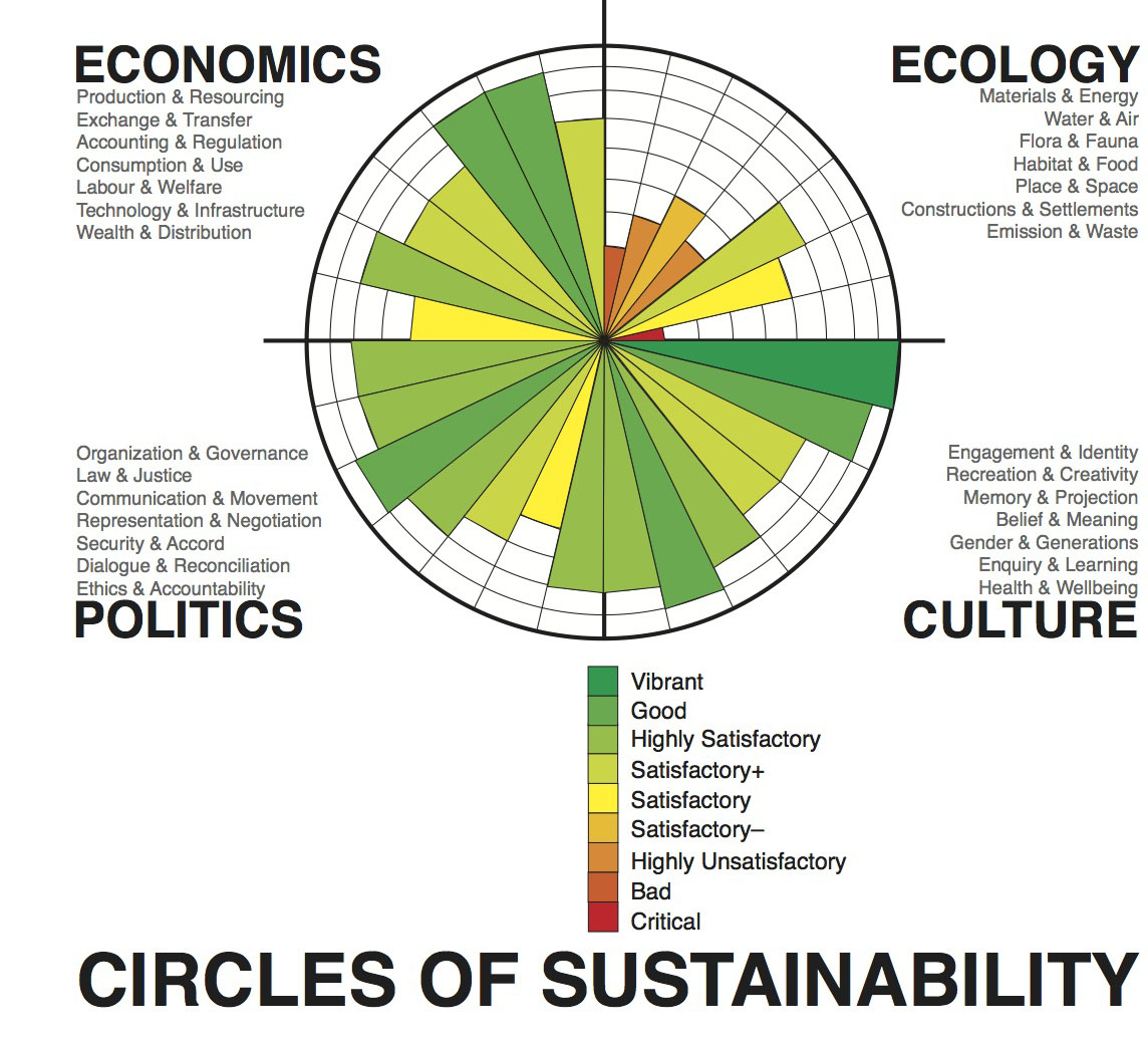 What Are Some Examples Of Environmental Sustainability?