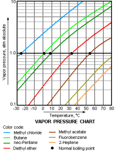 This vapor pressure charts shows the of  number substances and how those pressures changed based on variation in temperature also changes states ap chemistry rh sites google