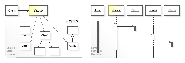 class diagram for library management system in uml conduit wiring facade pattern - wikipedia