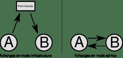 [TUTO] Créer un réseau Ad-hoc avec un terminal Android