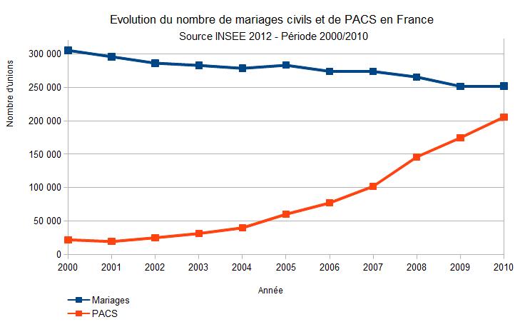 INSEE évolution des unions en France