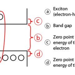 Lg Window Ac Wiring Diagram How Do Antacid Tablets Work In Your Stomach Quantum Dot Wikipedia The Figure Is A Simplified Representation Showing Excited Electron And Hole An Exciton