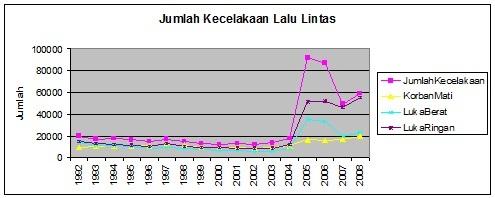 Rekayasa Lalu LintasPendahuluan  Wikibuku bahasa Indonesia