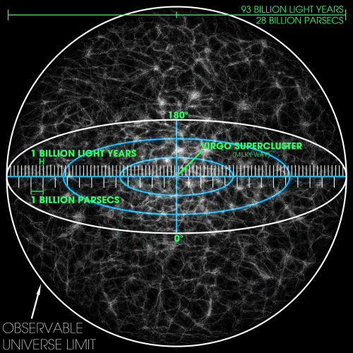 small resolution of observable universe