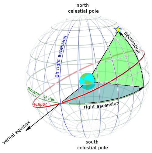 small resolution of file ra and dec on celestial sphere png