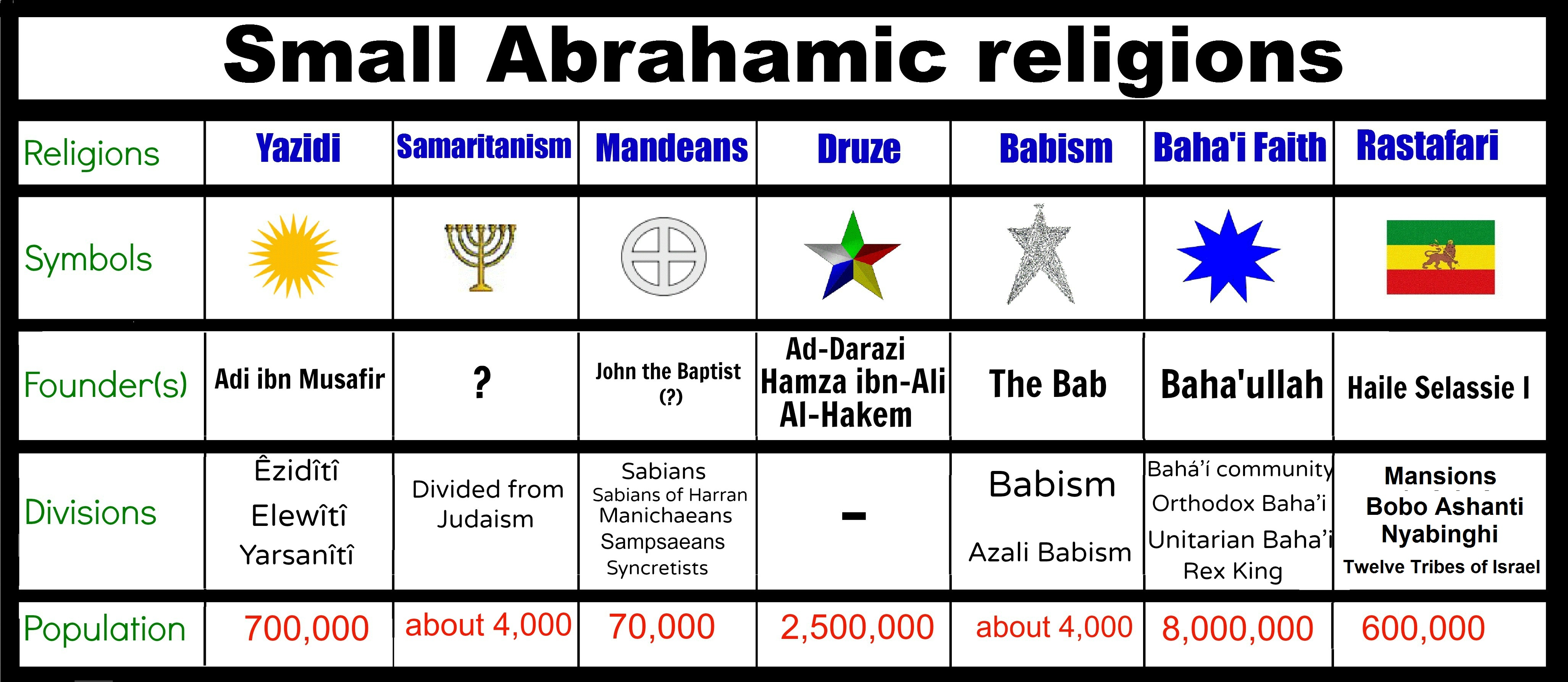 File Scheme Of Small Abrahamic Religions