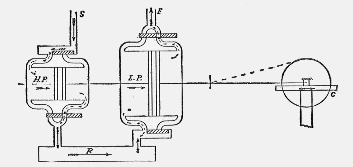 File:Tandem compound steam engine, diagram (New Catechism