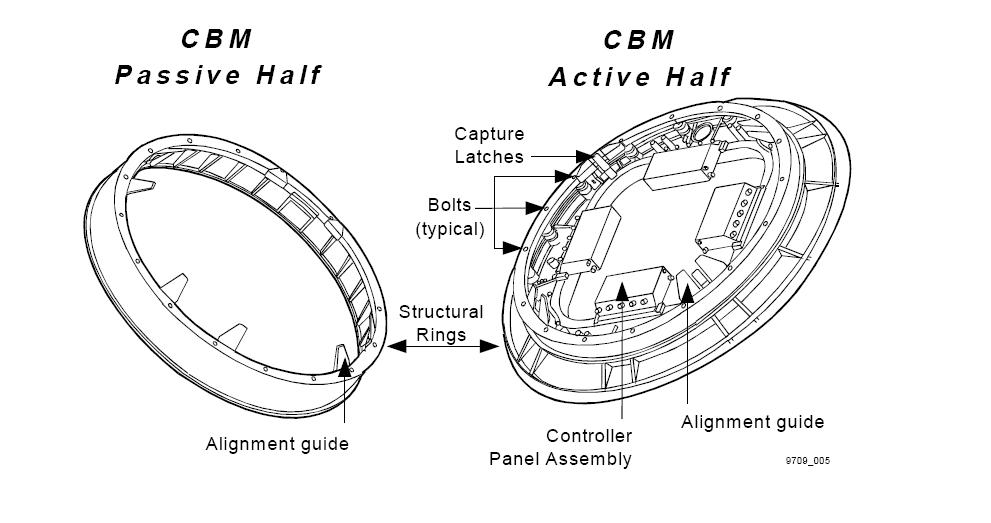 what is the orbital diagram semi trailer wiring 7 way dorable plug wire common berthing mechanism - wikipedia