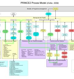 file prince2 editie 2009 proces model nederlands png [ 3508 x 2481 Pixel ]