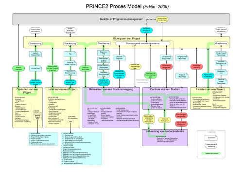 small resolution of file prince2 editie 2009 proces model nederlands png