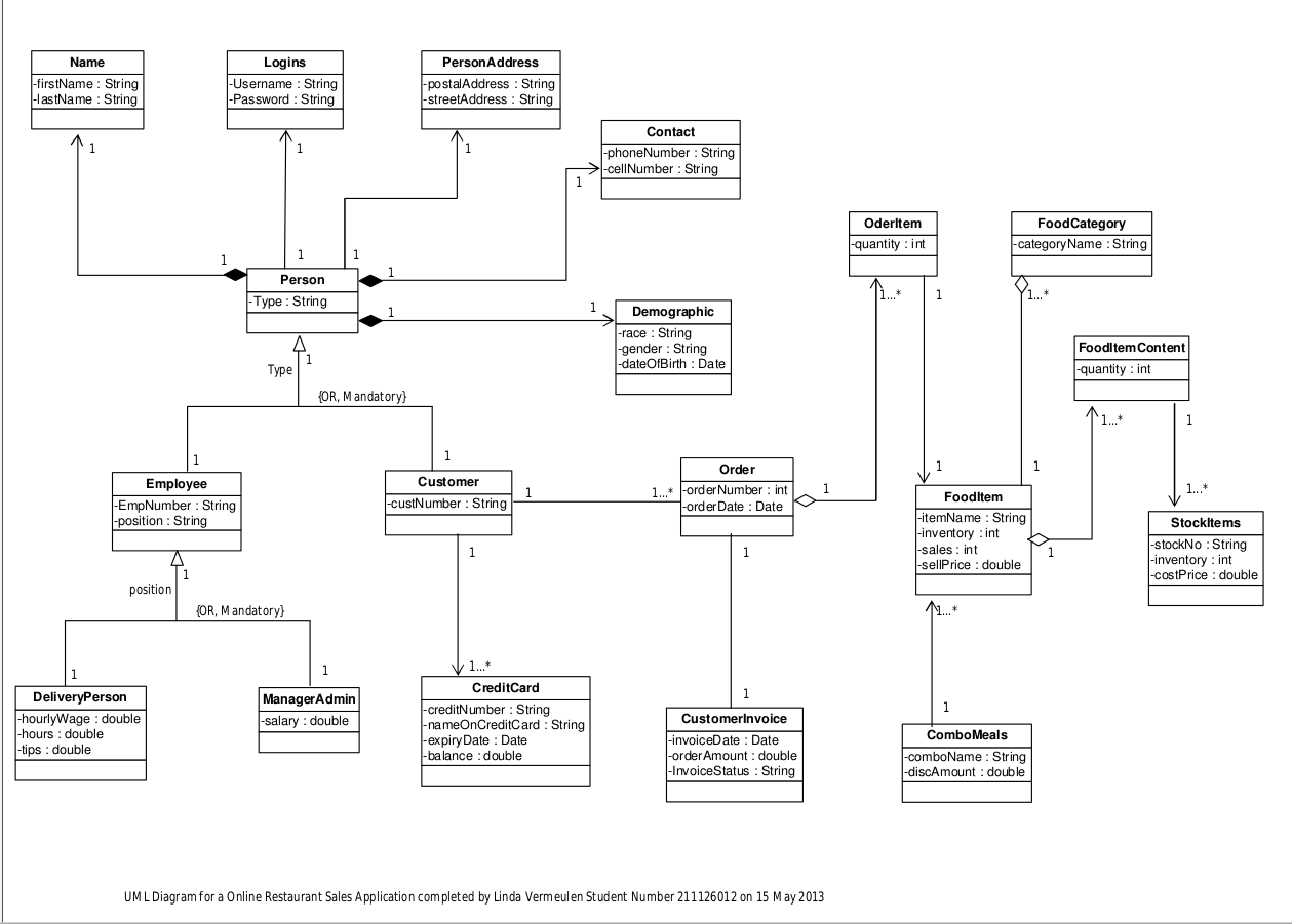 class diagram for restaurant system horn wiring k5 file uml a online png wikimedia