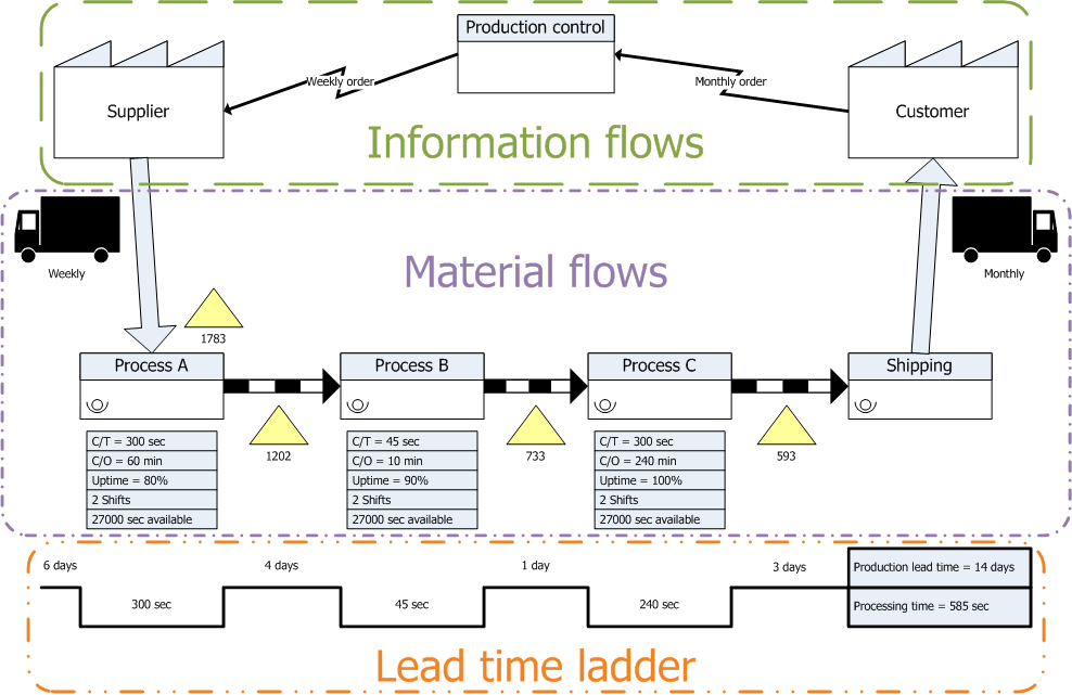 standard process flow diagram symbols inventory management value stream mapping - wikipedia