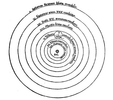 Schéma représentant le système de Copernic.