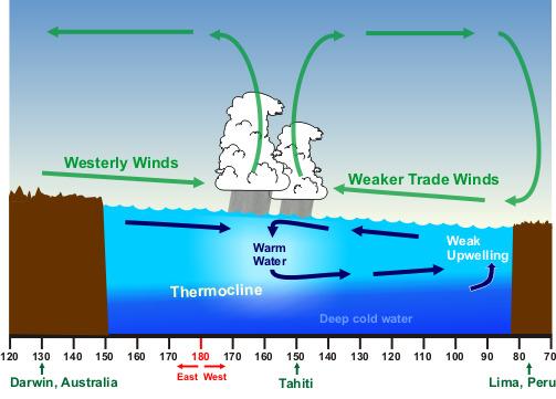 File:El Niño Conditions.jpg