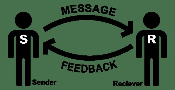 File:InterpersonalCommunicatrionsBasicElements2.png