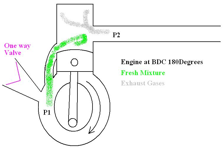 Engineering Acoustics/Sonic Supercharging of 2 Stroke