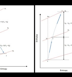 file stage enthalpy diagram for degree of reaction 1 2 in a turbine [ 2748 x 1727 Pixel ]