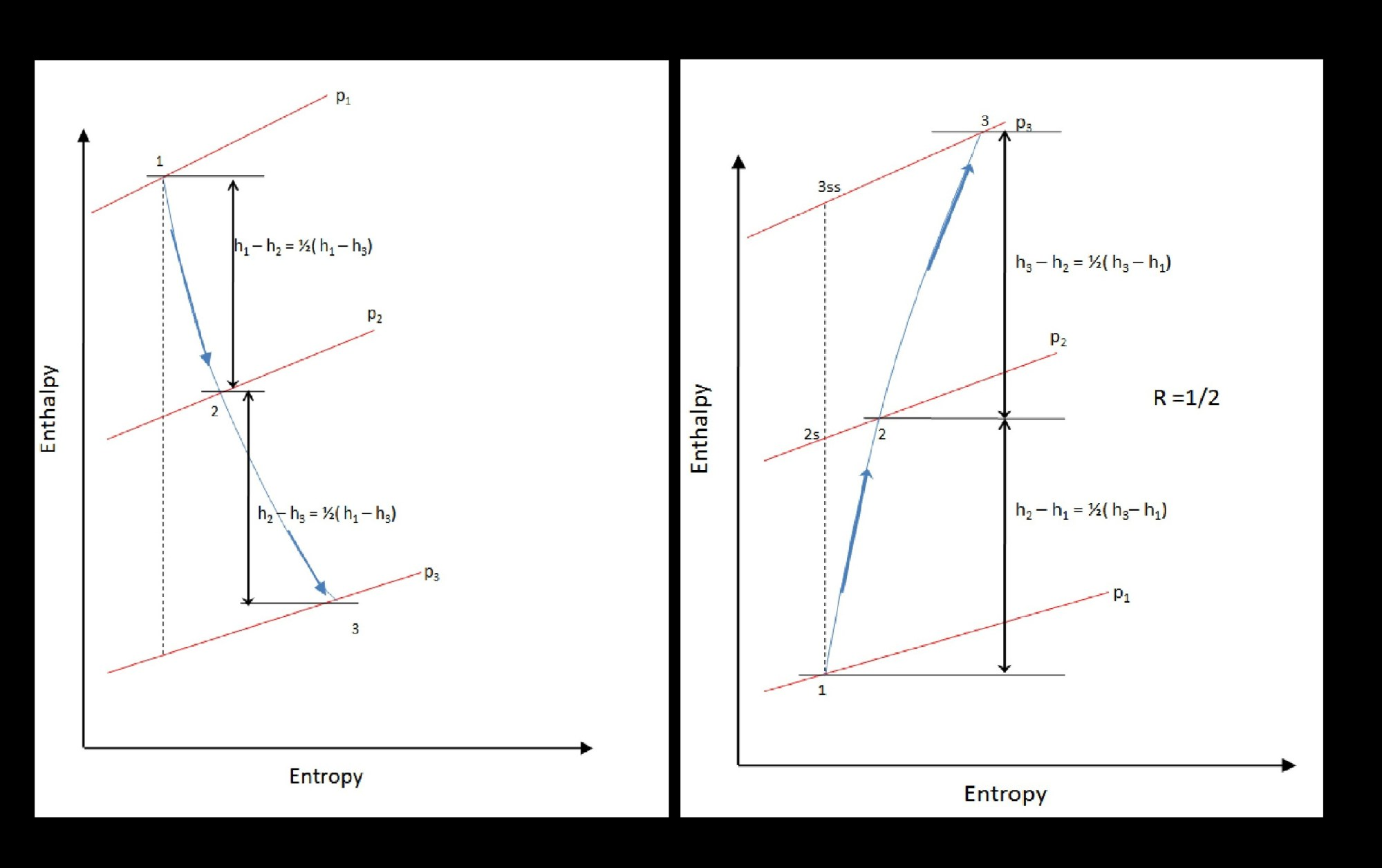 hight resolution of file stage enthalpy diagram for degree of reaction 1 2 in a turbine