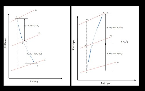small resolution of file stage enthalpy diagram for degree of reaction 1 2 in a turbine