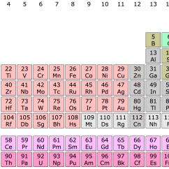 Periodic Elements Diagram 94 Toyota Corolla Radio Wiring Science App Review  Serena 39s Blog