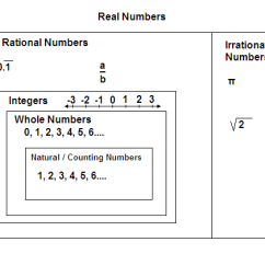 Venn Diagram Of The Number System Maytag Gas Dryer Parts - Wikiversity