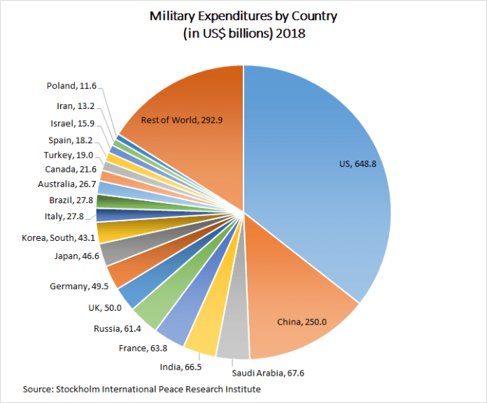 Military Expenditures By Country 2018
