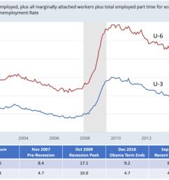 file us unemployment rates u3 and u6 png [ 1380 x 796 Pixel ]
