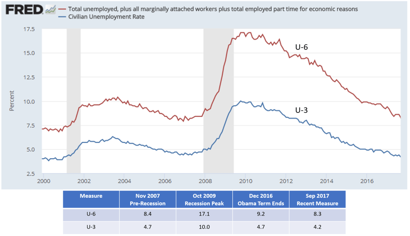 hight resolution of file us unemployment rates u3 and u6 png
