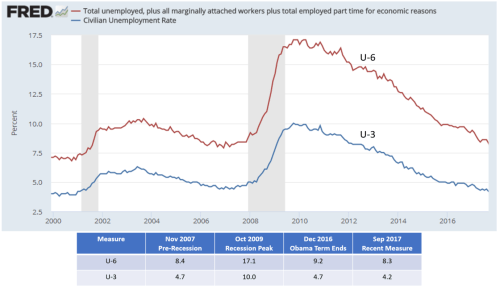 small resolution of file us unemployment rates u3 and u6 png