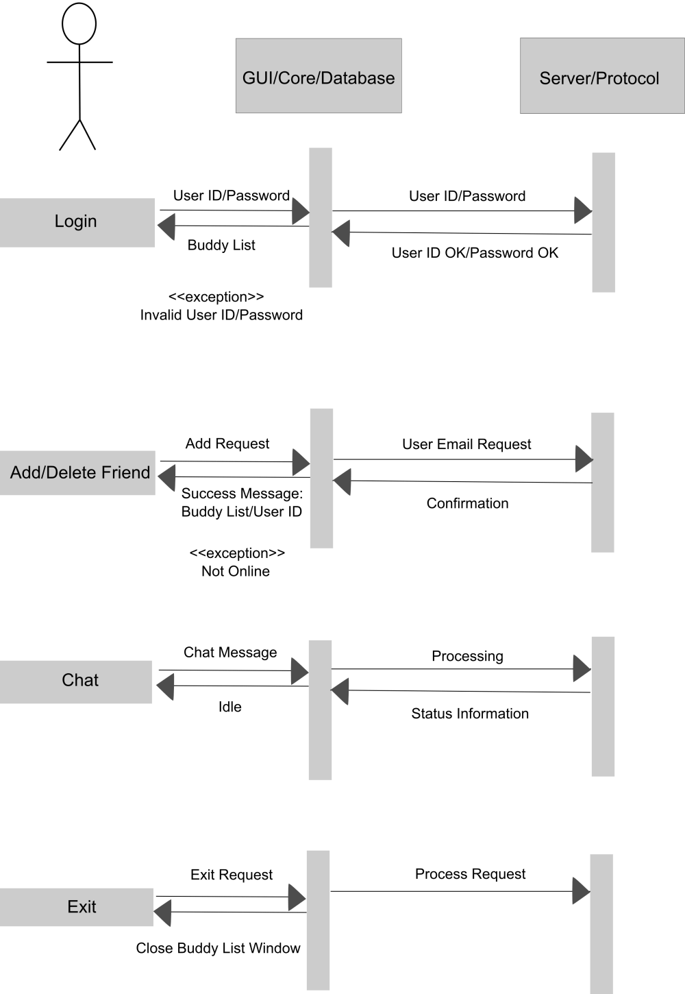 medium resolution of file cmpt 275 assignment 2 sequence diagram revised png