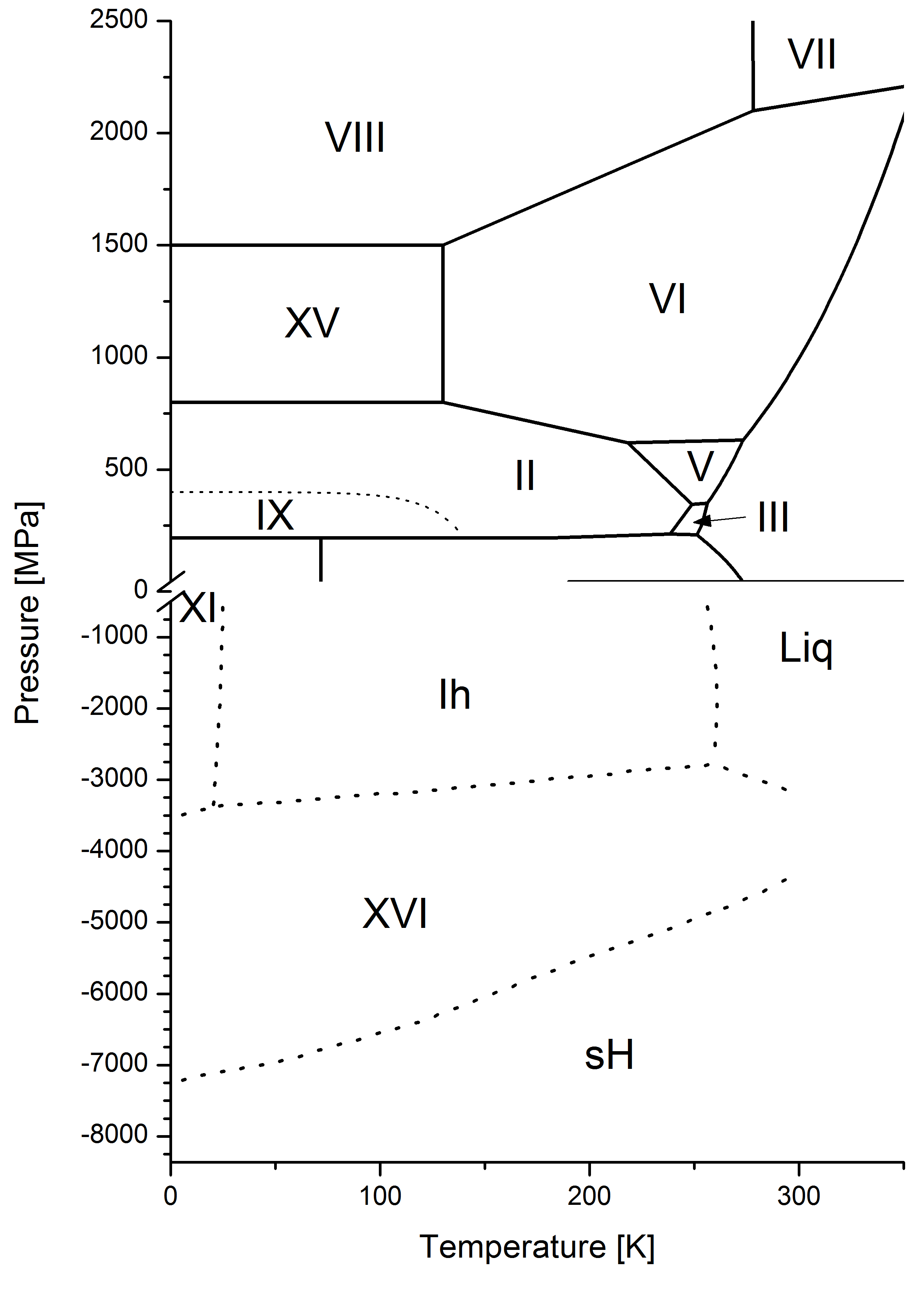 Water Phase Diagram Extended To Negative Pressurs