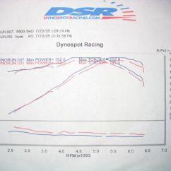Ka24de Wiring Diagram Tooth Layout Nissan 240sx Performance Modification And Ka24e Itb S Step 8 Figure 2
