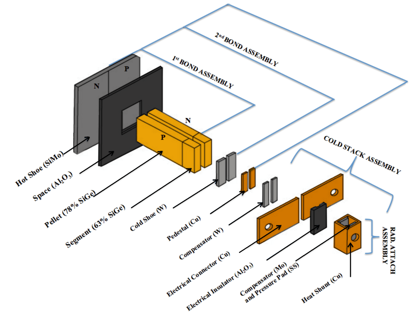 thermoelectric generator diagram light switch wiring nz application of silicon germanium thermoelectrics in space