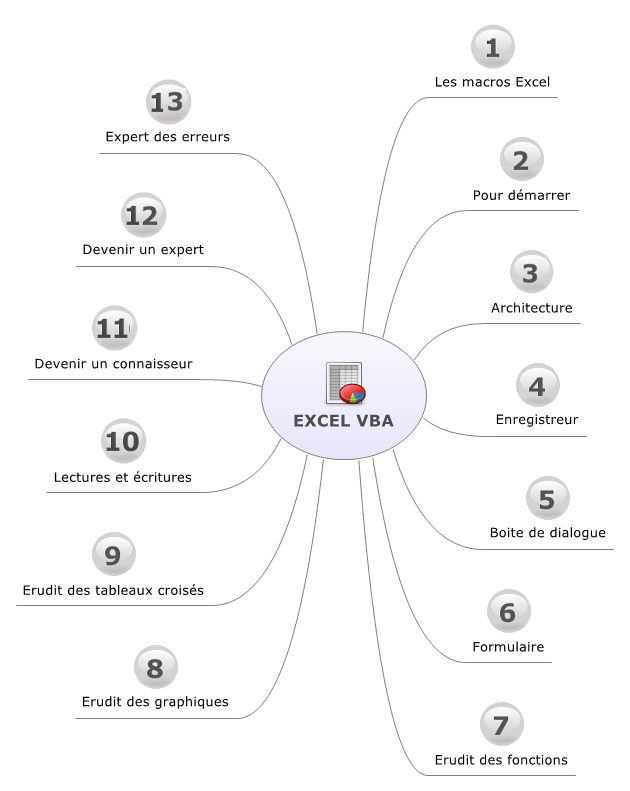Macros-commandes VBA — Wikiversité
