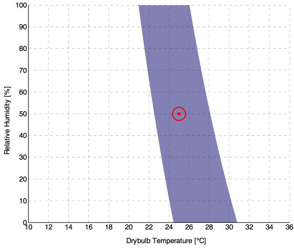 medium resolution of temperature relative humidity chart