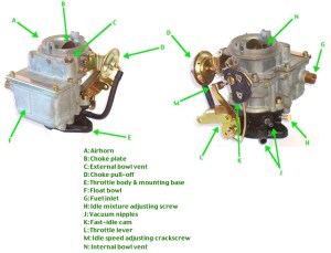 Carburetor  Wikipedia