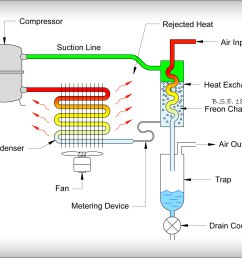 file dryer cfc dryer schematic jpg wikimedia commons air dryer troubleshooting pdf air dryer schematic [ 1651 x 1351 Pixel ]