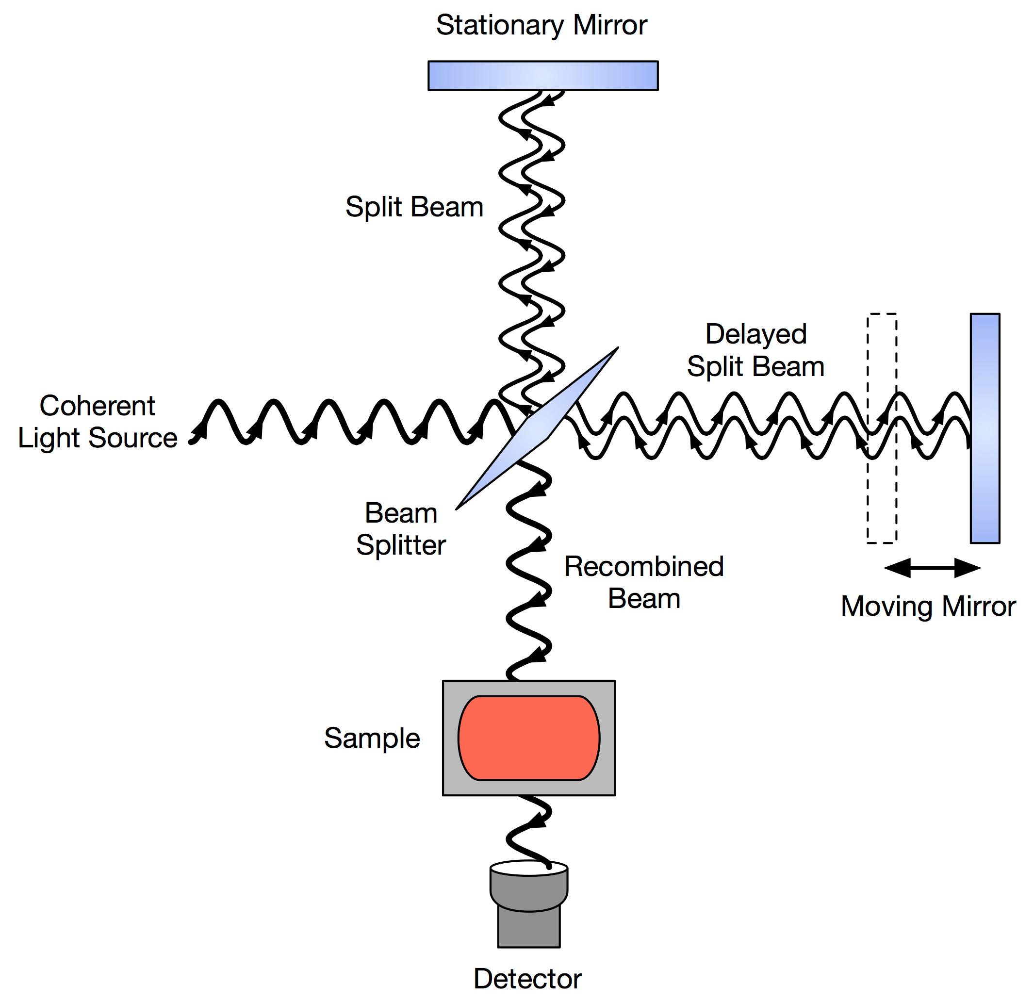 ftir spectrometer diagram 2000 ford explorer radiator spectroscopy fourier transform infrared