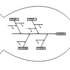 Root Cause Analysis Fishbone Diagram Example Baja 90 Atv Wiring Business Guidebook Wikibooks Open Fishbonediagram Jpg
