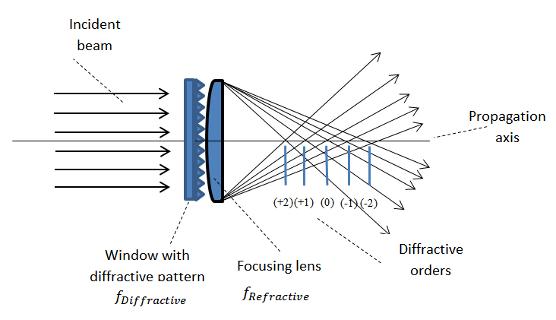 Multifocal diffractive lens