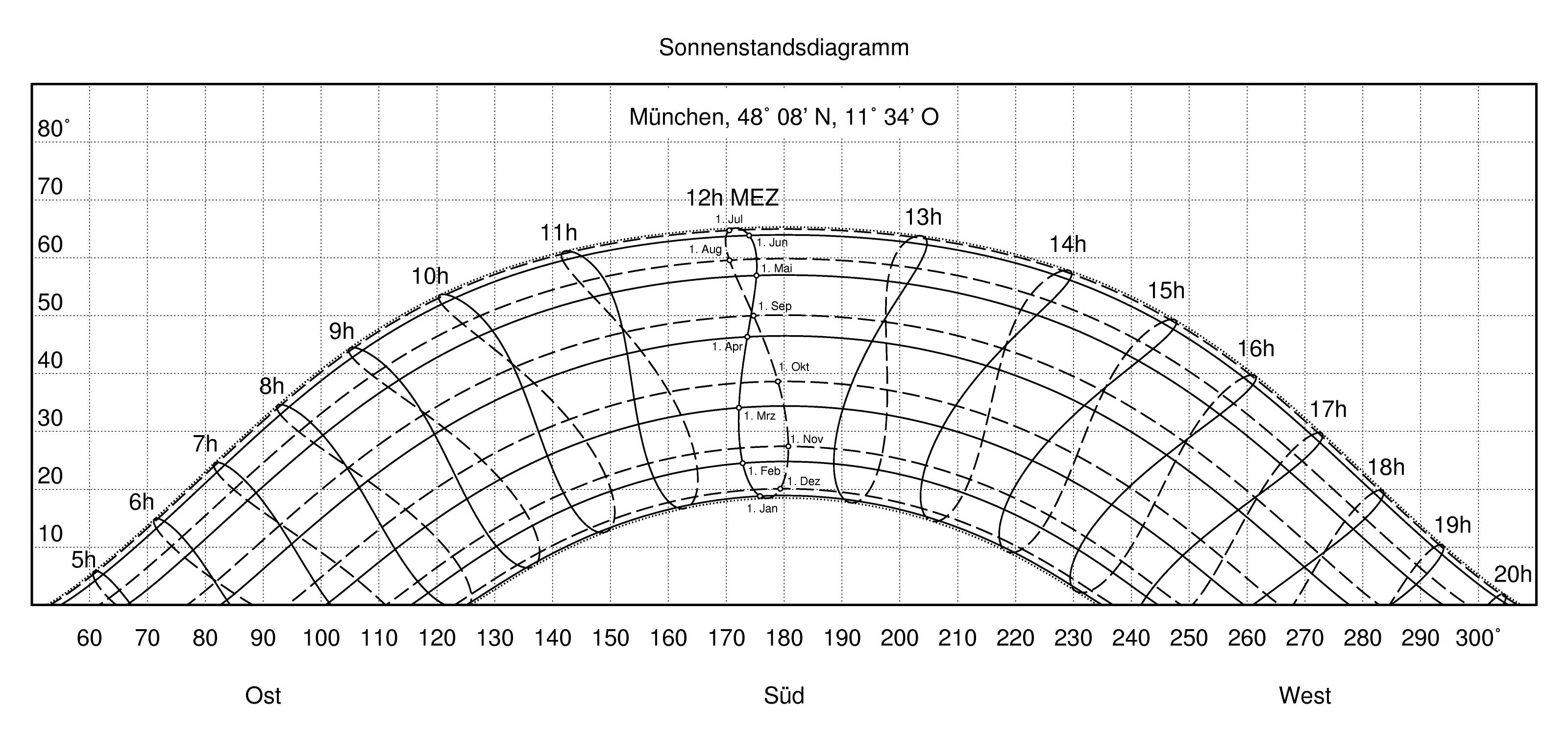 Datei Sonnenstandsdiagramm Muenchen 300dpi Wikipedia