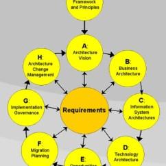 Togaf Framework Diagram Cat5 Wire – Wikipédia, A Enciclopédia Livre
