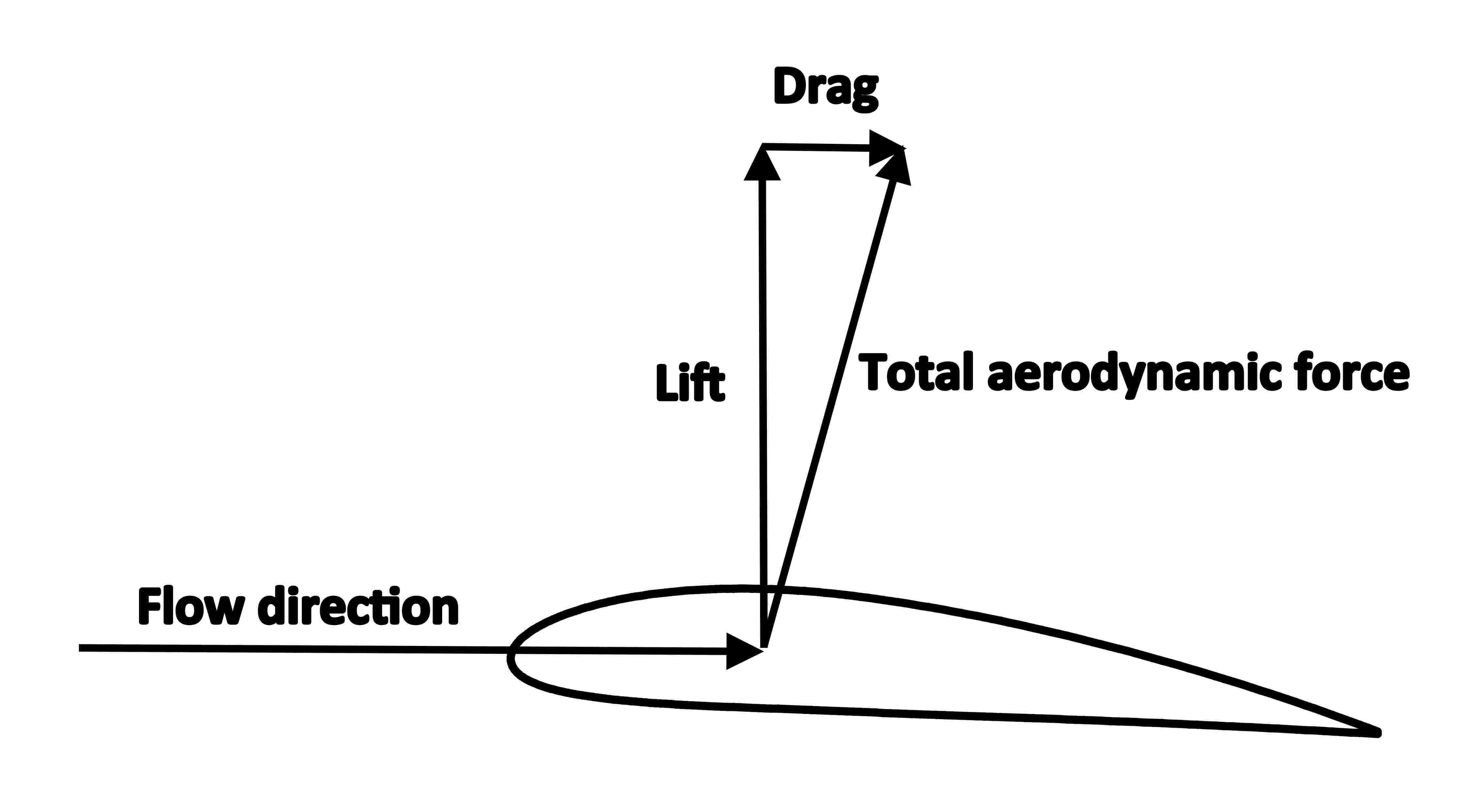 File Airfoil Lift And Drag
