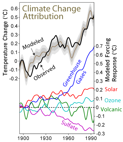 File:Climate Change Attribution.png