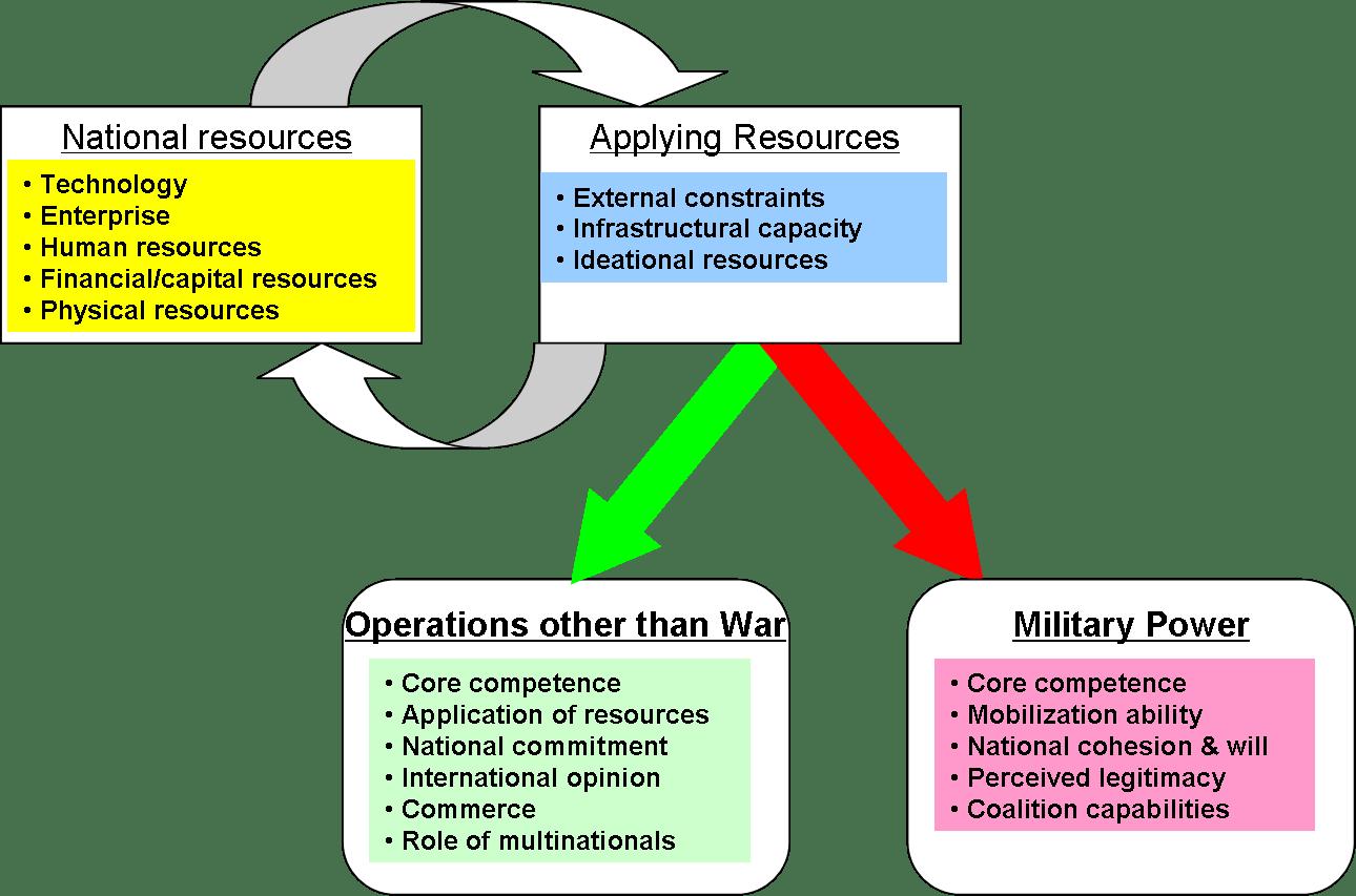 Business Intelligence Maturity Model Gartner