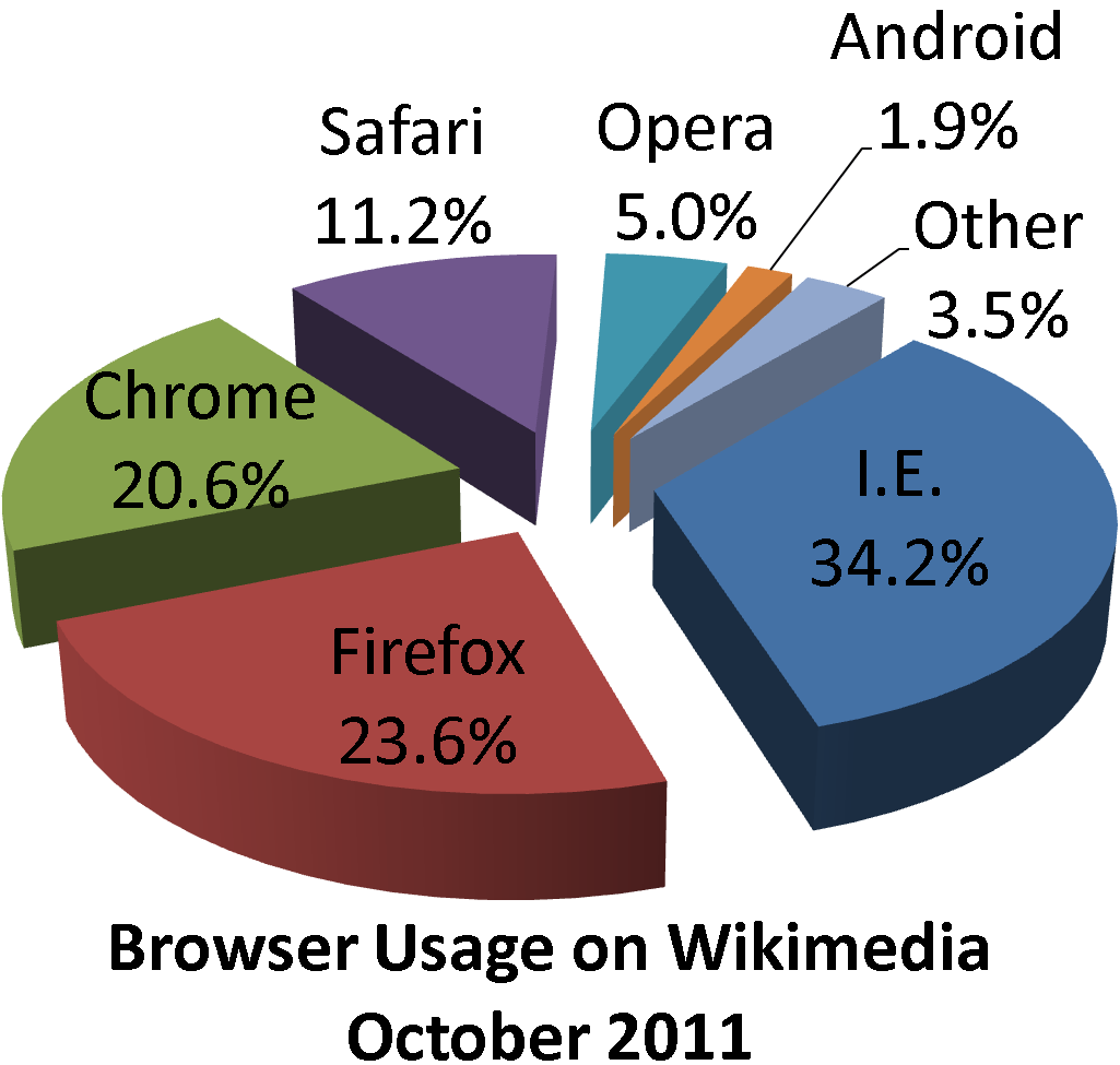 Pie Charts Are they worth the Fight  Rbloggers