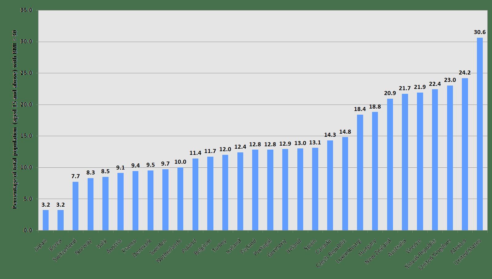 tabla tasa de obesidad
