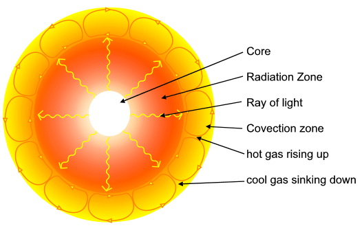 File:Inside the sun.PNG