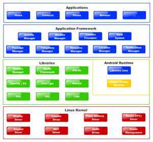 Android Grundlagen | processing – tutorial